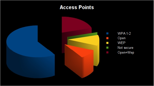 Kismet - Access Points