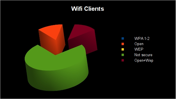 Kismet - Wifi-Clients