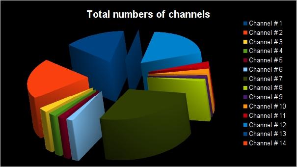 Kismet - Channels